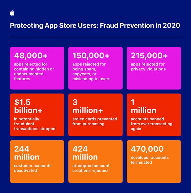 Viktiga siffror om åtgärder som Apple vidtog för att hindra bedrägerier på AppStore under 2020.