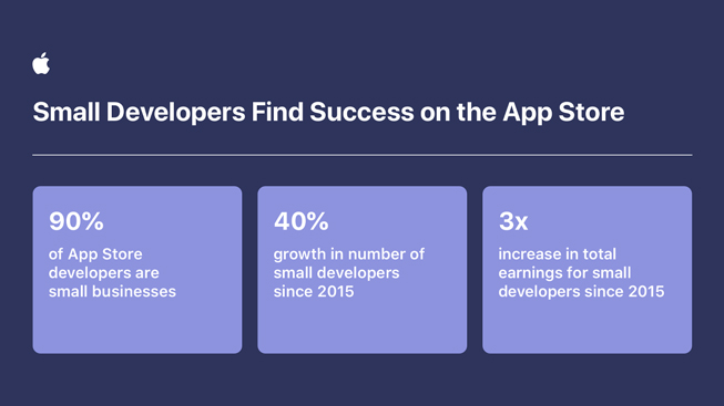 Table displaying App Store small developer growth statistics.