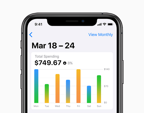 iPhone screen showing weekly spending trends.