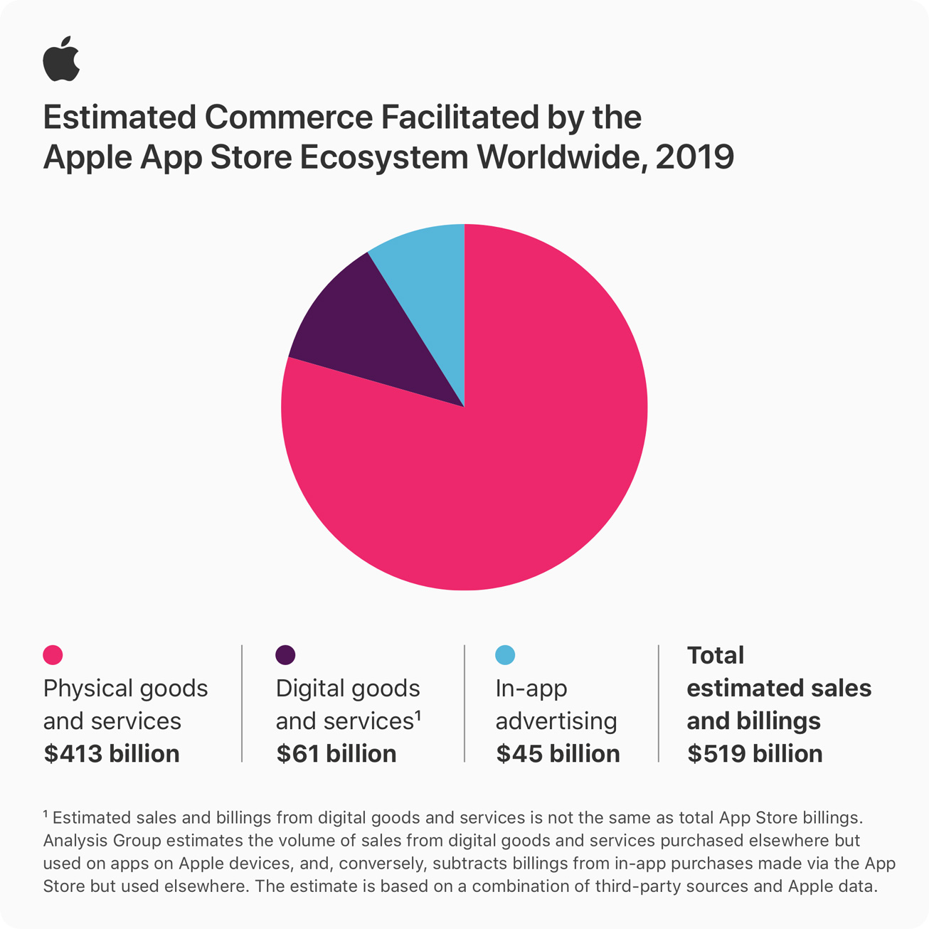 Apple's App Store ecosystem facilitated over half a trillion dollars in commerce in 2019