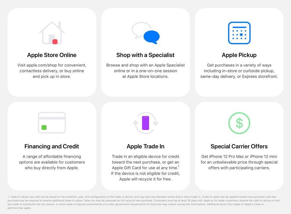 De olika tjänsterna som Apple erbjuder som stöd i kundernas köpbeslut.