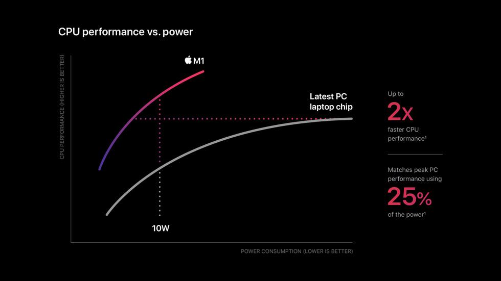 Ein Diagramm vergleicht die verbesserte CPU Leistung pro Watt des M1 mit dem neuesten Chip für PC Laptops.