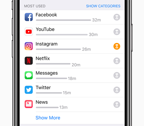 iPhone X screen with Screen Time showing usage of most used apps.