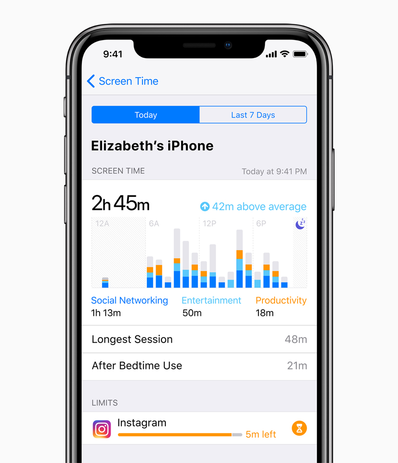 iPhone X screen showing Screen Time stats for Elizabeth's iPhone with time spent on Social Networking, Entertainment and Productivity, plus Longest Session, After Bedtime Use and Limits.