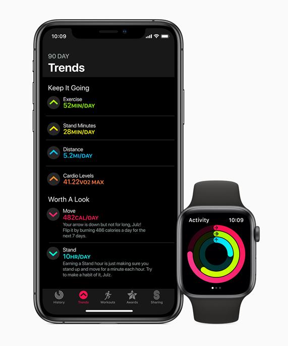 1427f4d2aaa apple-watchos6_iphone-watch-trends_060319_inline.jpg